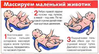 Как делать массаж чтобы ребенок пошел